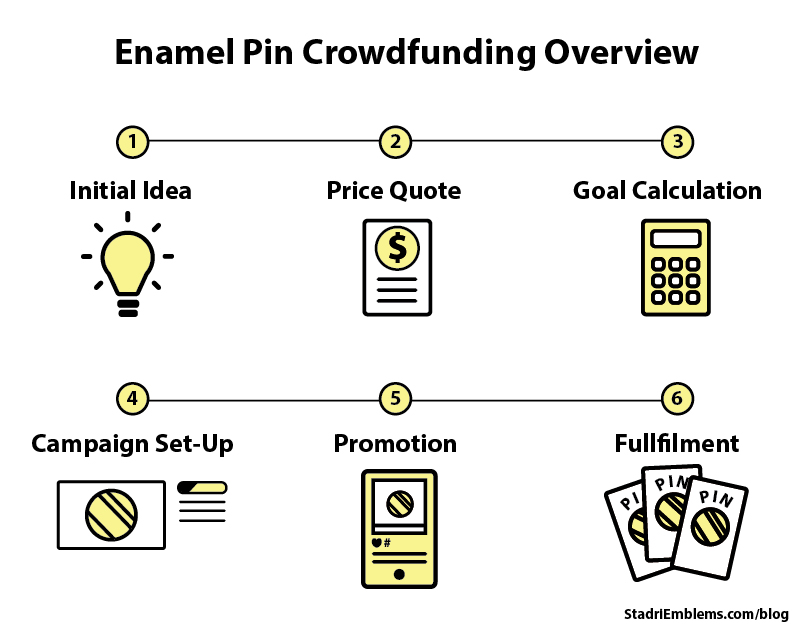 crowdfunding steps for enamel pins
